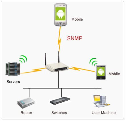 WebNMS SNMP API Android Edition