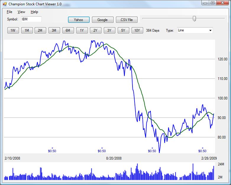 Champion Stock Chart Viewer