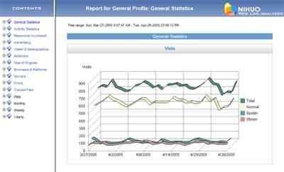 Nihuo Web Log Analyzer for Mac OSX