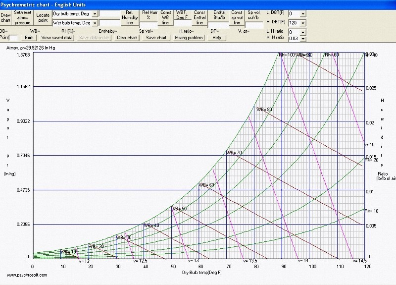 how to read relative humidity on psychrometric chart