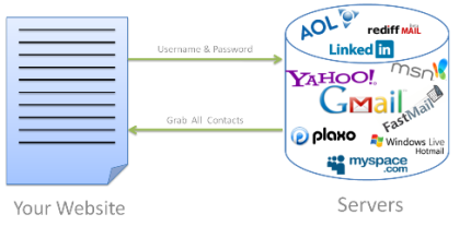Contacts Grabber Asp.net C#