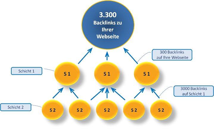 Backlinks kaufen Backlink Pyramide