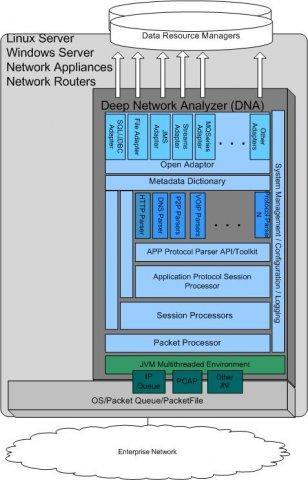 Deep Network Analyzer (DNA)