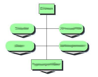 Java organization chart