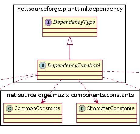 Download free Plantuml-dependency by plantuml-depend sourceforge net